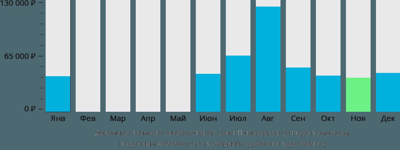 Динамика стоимости авиабилетов из Санкт-Петербурга в Саппоро по месяцам