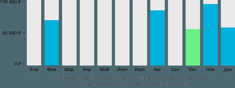 Динамика стоимости авиабилетов из Санкт-Петербурга в Сайпан по месяцам