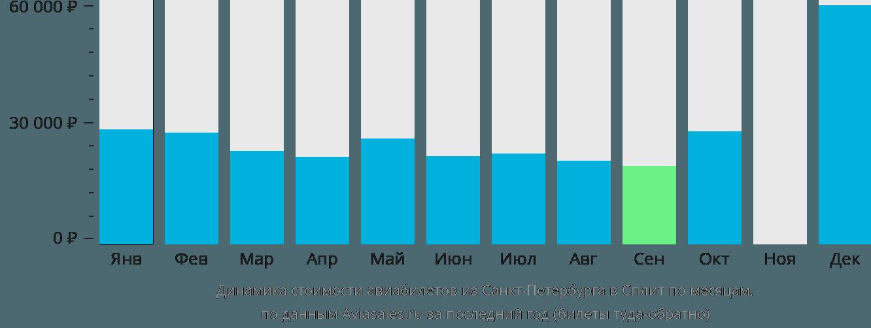 Динамика стоимости авиабилетов из Санкт-Петербурга в Сплит по месяцам