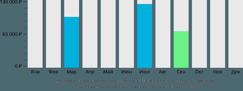 Динамика стоимости авиабилетов из Санкт-Петербурга в Сальвадор по месяцам