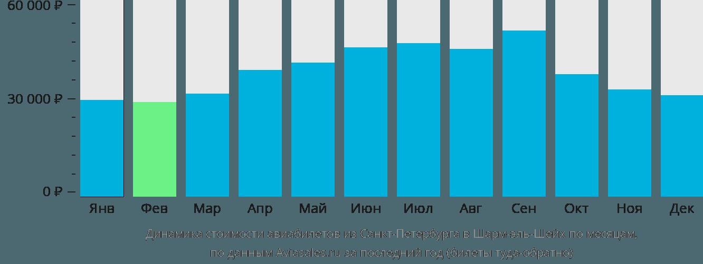 Динамика стоимости авиабилетов из Санкт-Петербурга в Шарм-эль-Шейх по месяцам