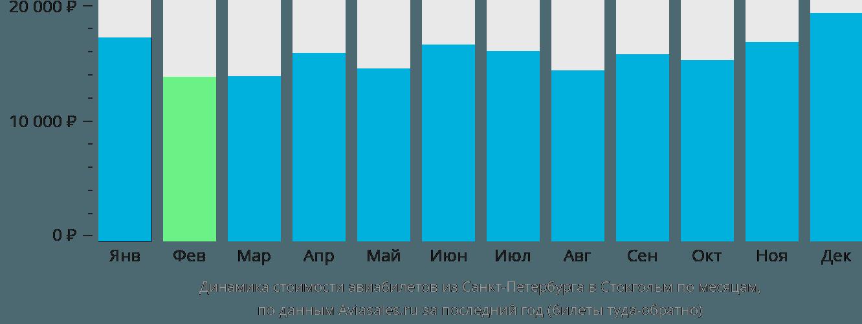 Динамика стоимости авиабилетов из Санкт-Петербурга в Стокгольм по месяцам