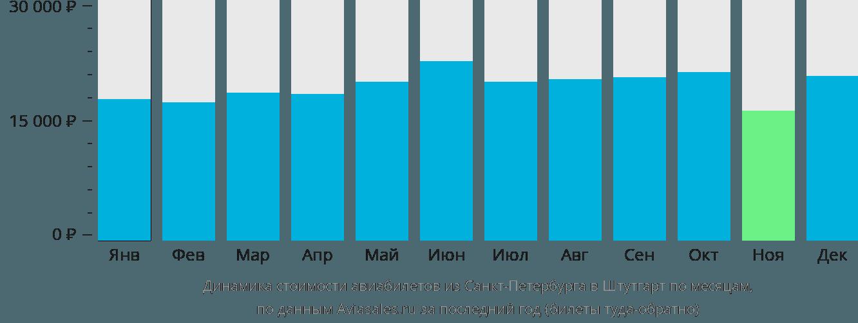 Динамика стоимости авиабилетов из Санкт-Петербурга в Штутгарт по месяцам