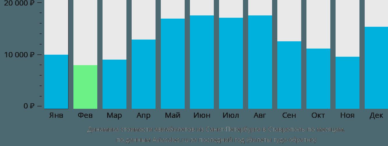 Динамика стоимости авиабилетов из Санкт-Петербурга в Ставрополь по месяцам