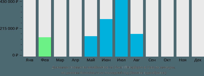 Динамика стоимости авиабилетов из Санкт-Петербурга в Суву по месяцам