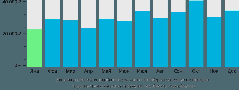 Динамика стоимости авиабилетов из Санкт-Петербурга в Севилью по месяцам