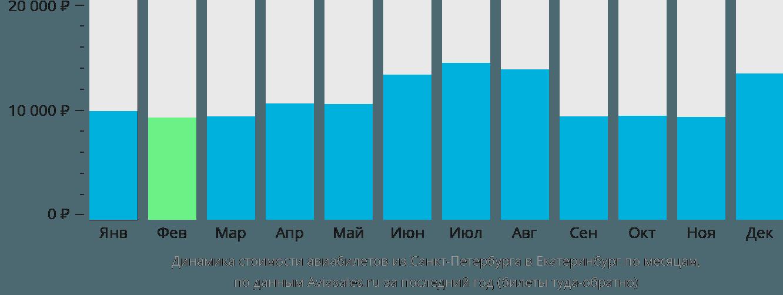Динамика стоимости авиабилетов из Санкт-Петербурга в Екатеринбург по месяцам