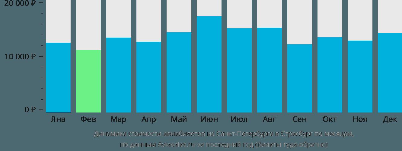 Динамика стоимости авиабилетов из Санкт-Петербурга в Страсбург по месяцам