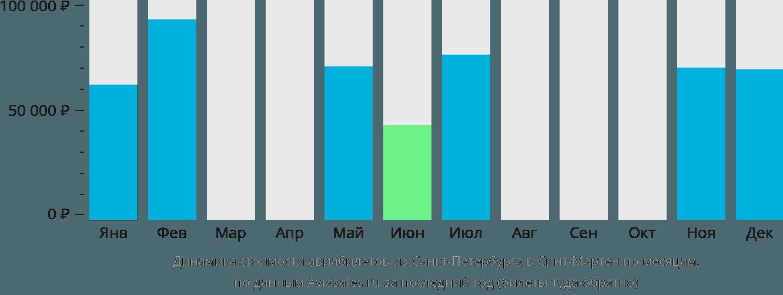 Динамика стоимости авиабилетов из Санкт-Петербурга в Синт-Мартен по месяцам