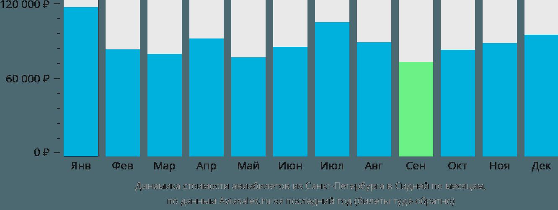 Динамика стоимости авиабилетов из Санкт-Петербурга в Сидней по месяцам
