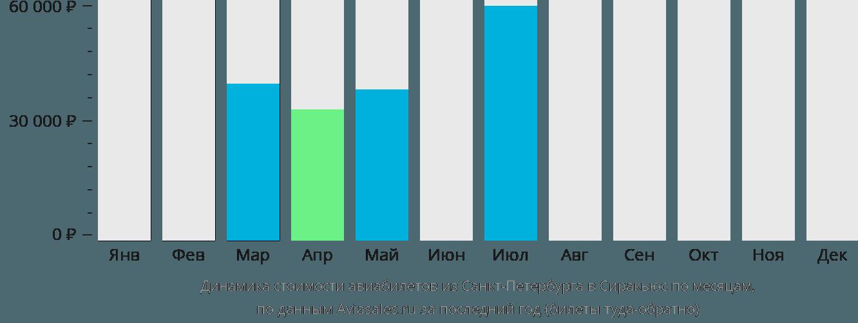 Динамика стоимости авиабилетов из Санкт-Петербурга в Сиракьюс по месяцам