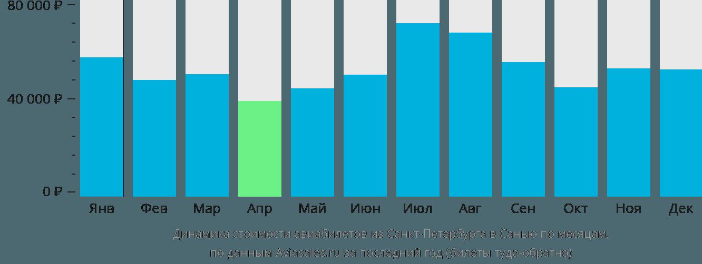 Динамика стоимости авиабилетов из Санкт-Петербурга в Санью по месяцам