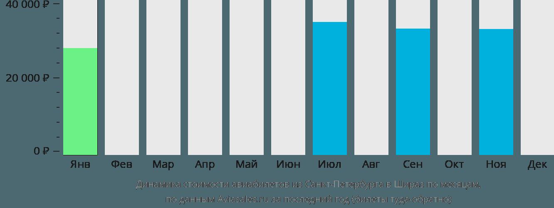 Динамика стоимости авиабилетов из Санкт-Петербурга в Шираз по месяцам