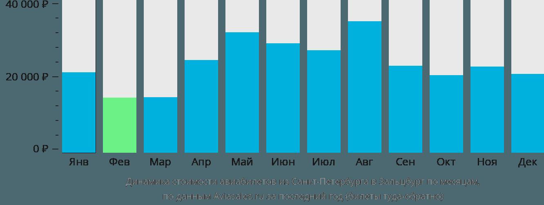 Динамика стоимости авиабилетов из Санкт-Петербурга в Зальцбург по месяцам
