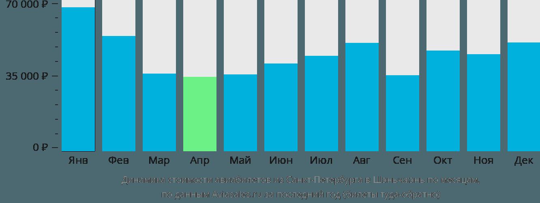 Динамика стоимости авиабилетов из Санкт-Петербурга в Шэньчжэнь по месяцам