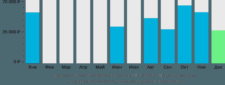 Динамика стоимости авиабилетов из Санкт-Петербурга в Циндао по месяцам