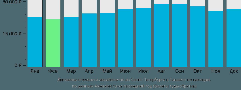 Динамика стоимости авиабилетов из Санкт-Петербурга в Ташкент по месяцам