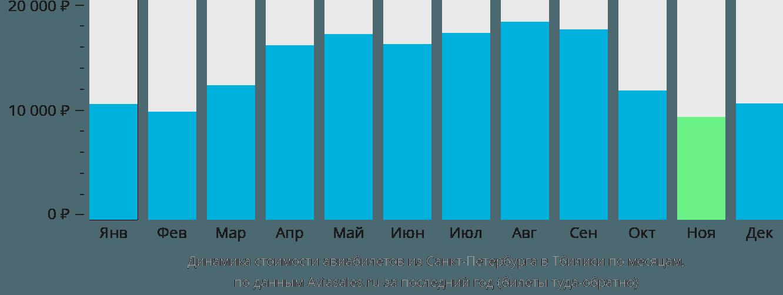 Динамика стоимости авиабилетов из Санкт-Петербурга в Тбилиси по месяцам