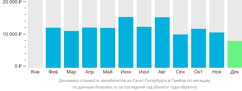 Динамика стоимости авиабилетов из Санкт-Петербурга в Тамбов по месяцам