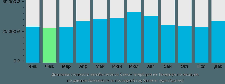 Динамика стоимости авиабилетов из Санкт-Петербурга на Тенерифе по месяцам