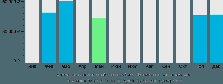 Динамика стоимости авиабилетов из Санкт-Петербурга в Трат по месяцам