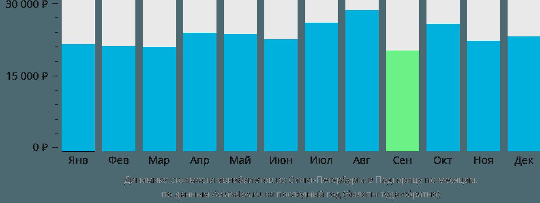 Динамика стоимости авиабилетов из Санкт-Петербурга в Подгорицу по месяцам