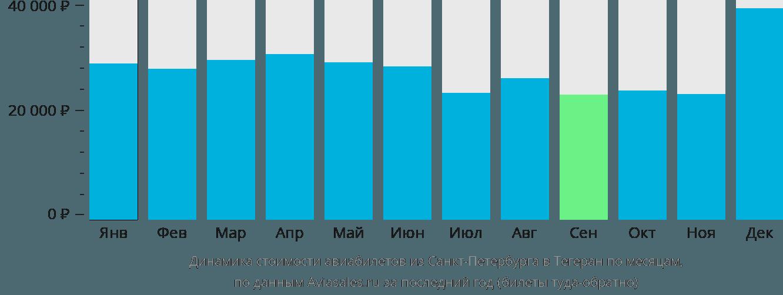 Динамика стоимости авиабилетов из Санкт-Петербурга в Тегеран по месяцам