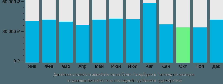 Динамика стоимости авиабилетов из Санкт-Петербурга в Таиланд по месяцам