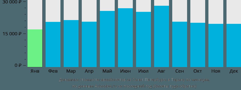 Динамика стоимости авиабилетов из Санкт-Петербурга в Тирану по месяцам