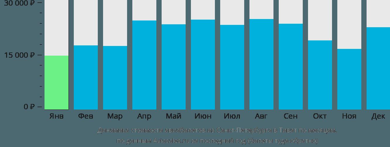 Динамика стоимости авиабилетов из Санкт-Петербурга в Тиват по месяцам