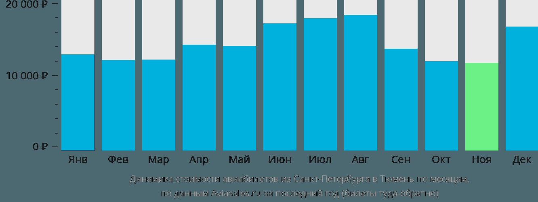 Динамика стоимости авиабилетов из Санкт-Петербурга в Тюмень по месяцам