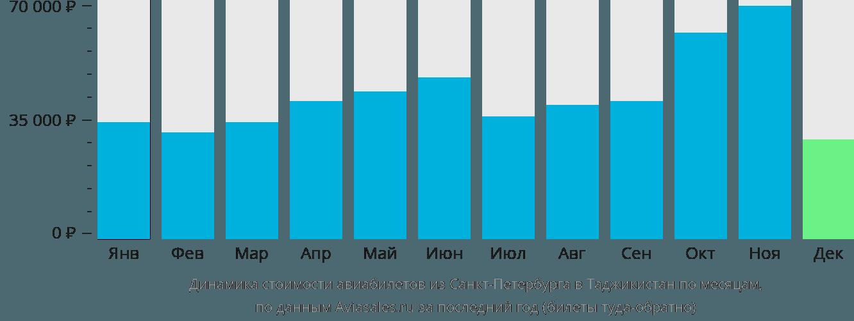 Динамика стоимости авиабилетов из Санкт-Петербурга в Таджикистан по месяцам