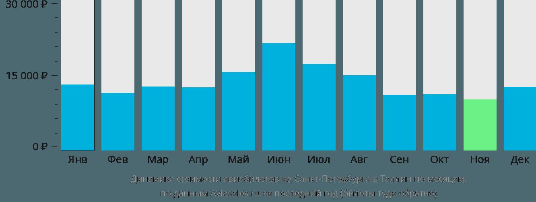 Динамика стоимости авиабилетов из Санкт-Петербурга в Таллин по месяцам
