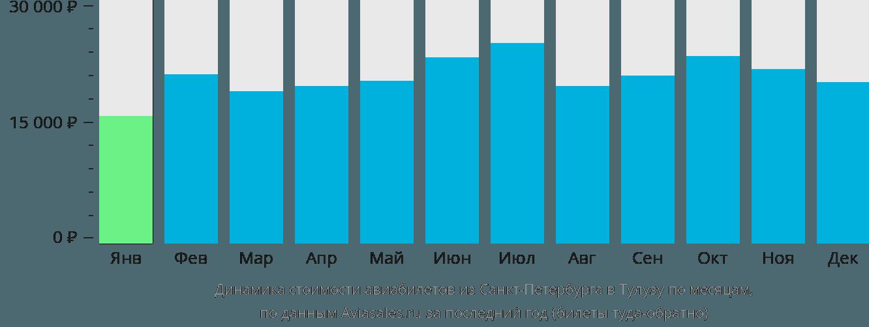 Динамика стоимости авиабилетов из Санкт-Петербурга в Тулузу по месяцам