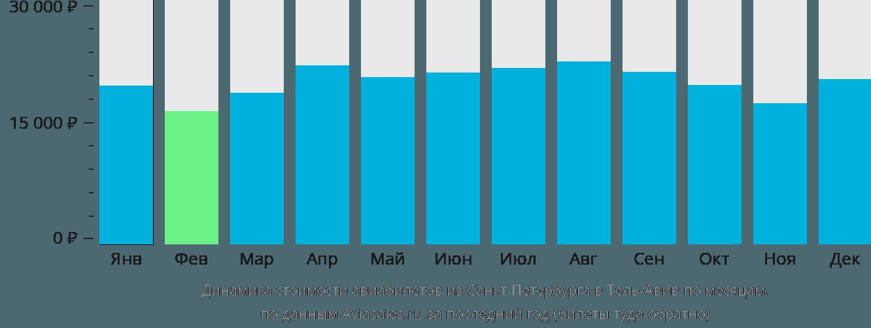 Динамика стоимости авиабилетов из Санкт-Петербурга в Тель-Авив по месяцам