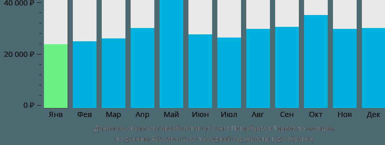 Динамика стоимости авиабилетов из Санкт-Петербурга в Термез по месяцам