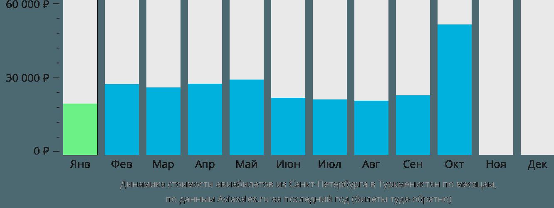 Динамика стоимости авиабилетов из Санкт-Петербурга в Туркменистан по месяцам