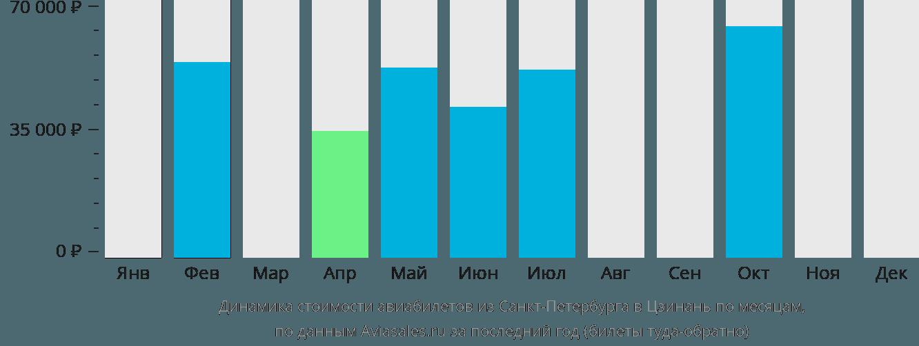 Динамика стоимости авиабилетов из Санкт-Петербурга в Цзинань по месяцам