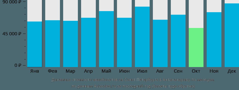 Динамика стоимости авиабилетов из Санкт-Петербурга в Антананариву по месяцам
