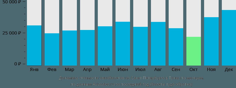Динамика стоимости авиабилетов из Санкт-Петербурга в Тунис по месяцам