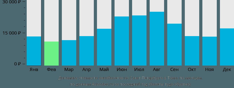 Динамика стоимости авиабилетов из Санкт-Петербурга в Томск по месяцам