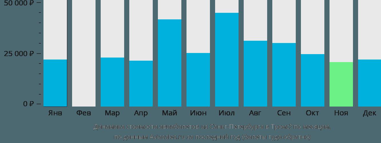Динамика стоимости авиабилетов из Санкт-Петербурга в Тромсё по месяцам
