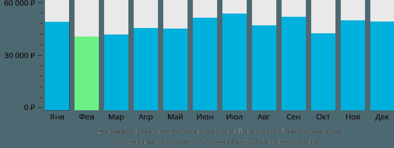 Динамика стоимости авиабилетов из Санкт-Петербурга в Тампу по месяцам