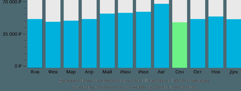 Динамика стоимости авиабилетов из Санкт-Петербурга в Тайбэй по месяцам