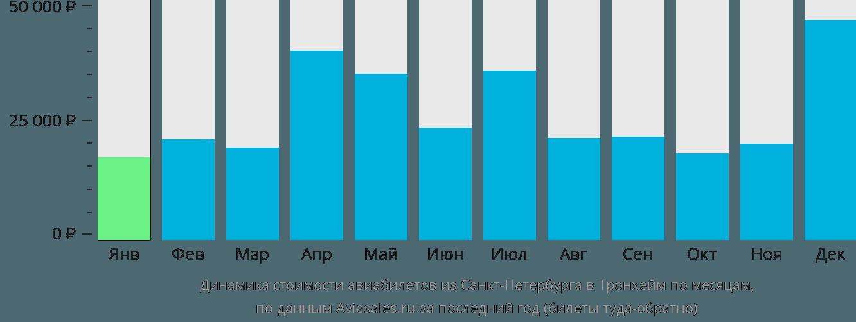 Динамика стоимости авиабилетов из Санкт-Петербурга в Тронхейм по месяцам