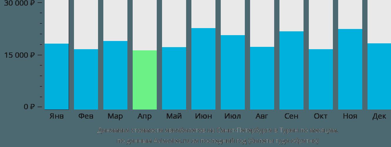 Динамика стоимости авиабилетов из Санкт-Петербурга в Турин по месяцам