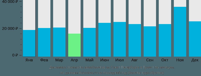 Динамика стоимости авиабилетов из Санкт-Петербурга в Триест по месяцам