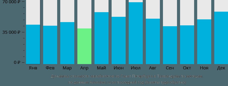 Динамика стоимости авиабилетов из Санкт-Петербурга в Тривандрам по месяцам