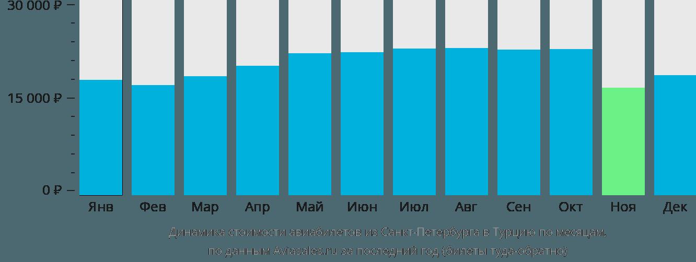 Динамика стоимости авиабилетов из Санкт-Петербурга в Турцию по месяцам