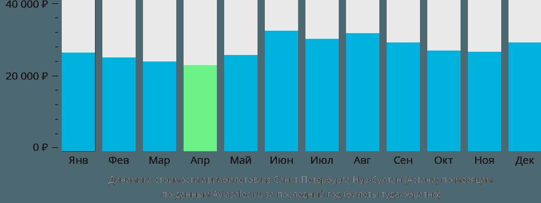 Динамика стоимости авиабилетов из Санкт-Петербурга в Астану по месяцам